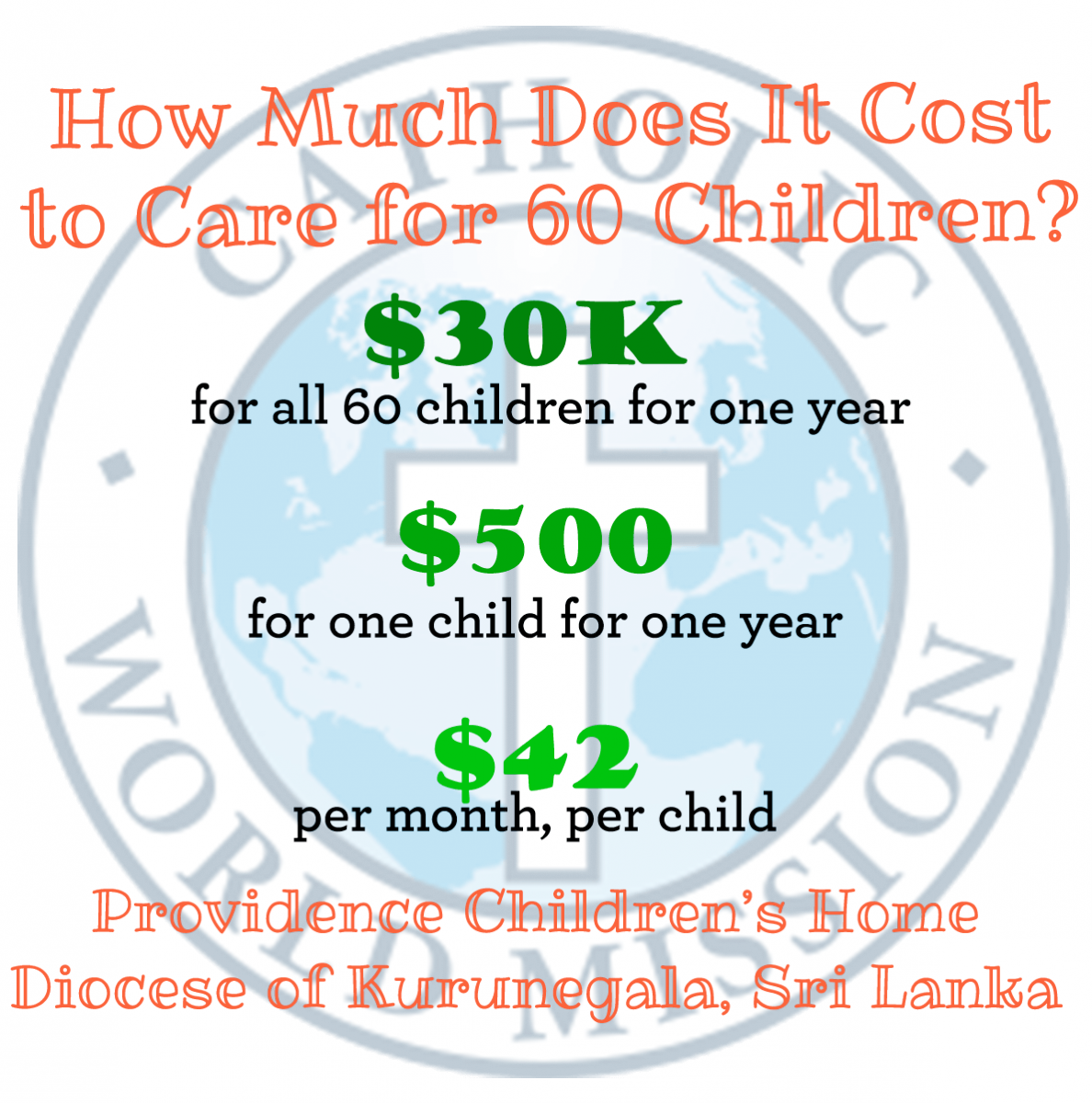 How much does it cost to care for 60 children?