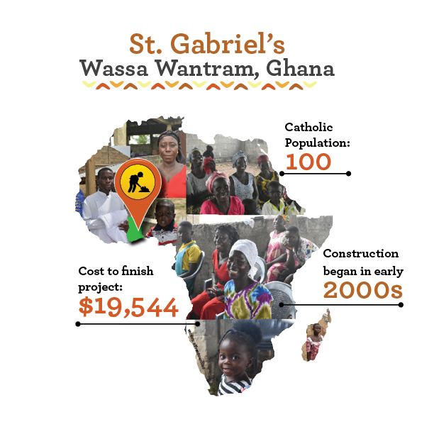 Some quick stats for St. Gabriel's church in Wassa Wantram, Ghana