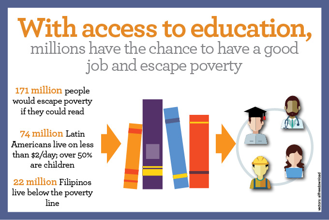 Education will empower the world: 171 million people could escape poverty.