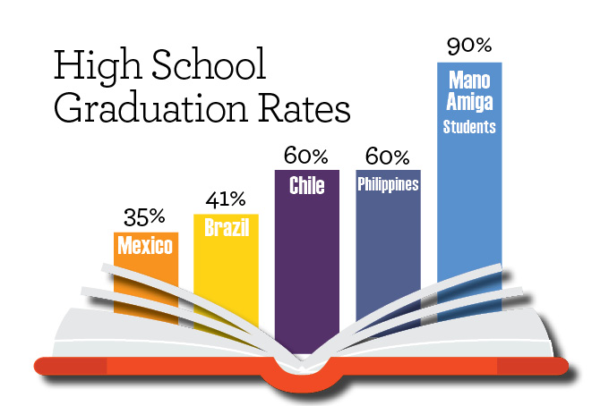 High school graduation rates by country. 90% of Mano Amiga students graduate, far above national averages.